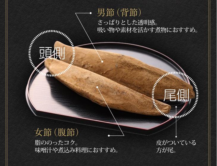 男節(背節):さっぱりとした透明感。吸い物や素材を活かす煮物におすすめ。 女節(腹節):脂ののったコク。 味噌汁や煮込み料理におすすめ。